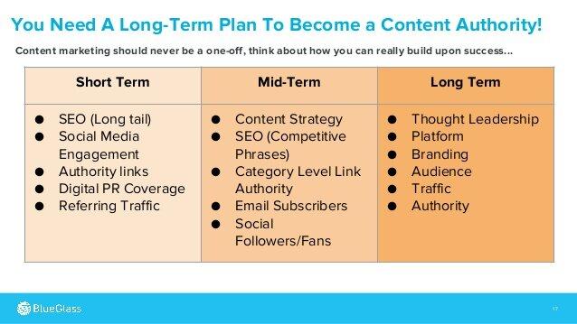 Content sản xuất theo kế hoạch dài hạn