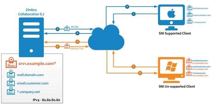 vai trò của SSL