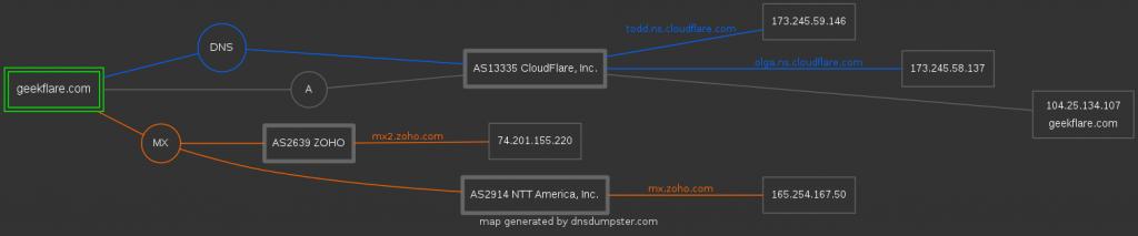 DNS Dumpster