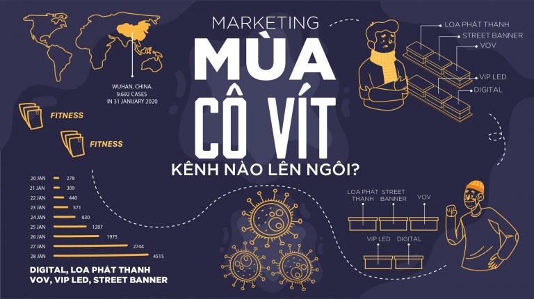 Chiến Lược Marketing Thời Covid